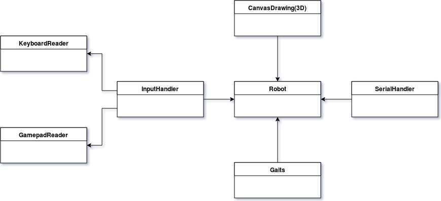 QB17QuadKinematics Class Diagram 02