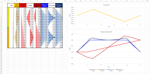 Pitch Adjustments Graph